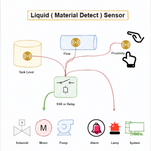 LDS-L1S Liquid detection sensor
