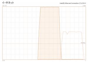 ASRock Z390 Pro4 1G LANポート インターネットスピードテスト